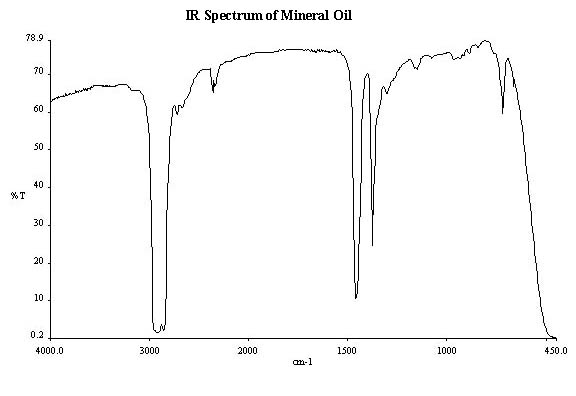 ir spectrum of anise oil We've often been puzzled why some recipes specifically call for vegetable oil while others call for olive oil.