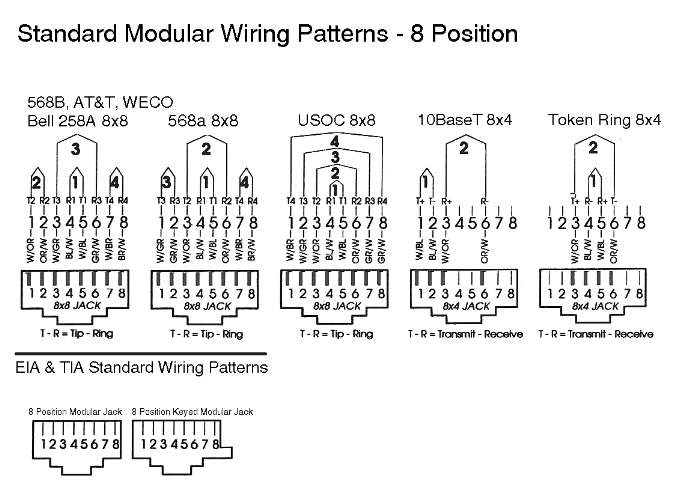 Groovy Cable Wireing Wiring 101 Tzicihahutechinfo