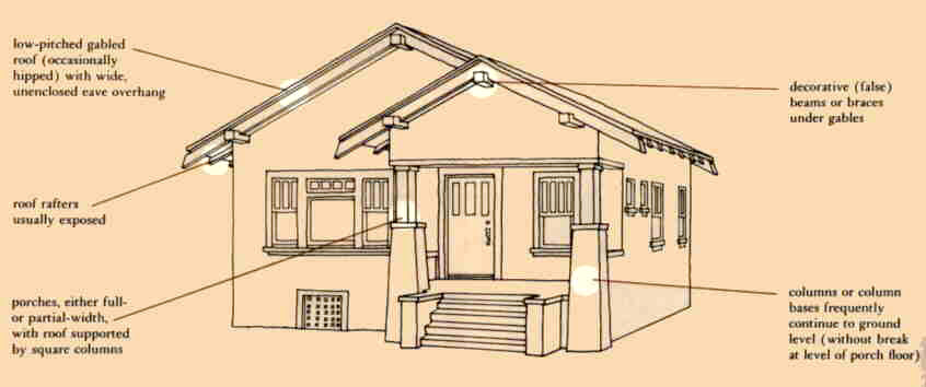 Here Is A Basic Explanation Of The Craftsman Style From This Book