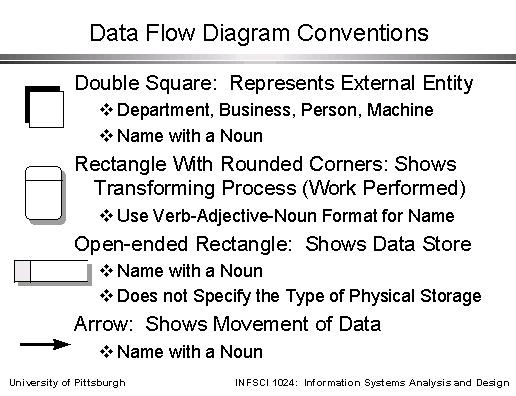 Data Flow Diagram Conventions