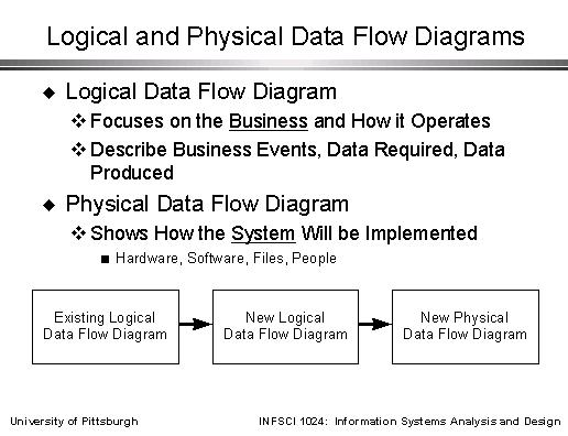 logical and physical data flow diagrams Internet Wiring Diagram sld009