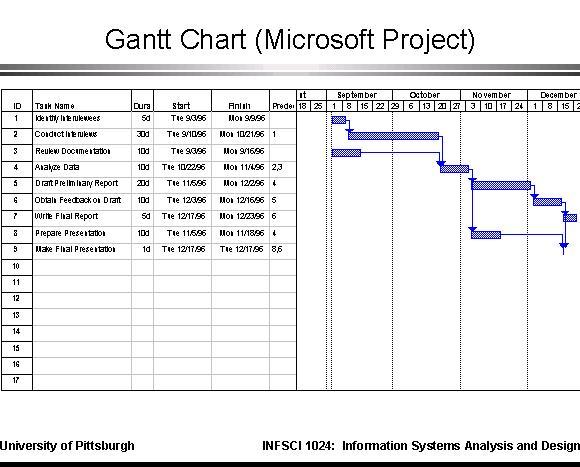 gantt chart microsoft project