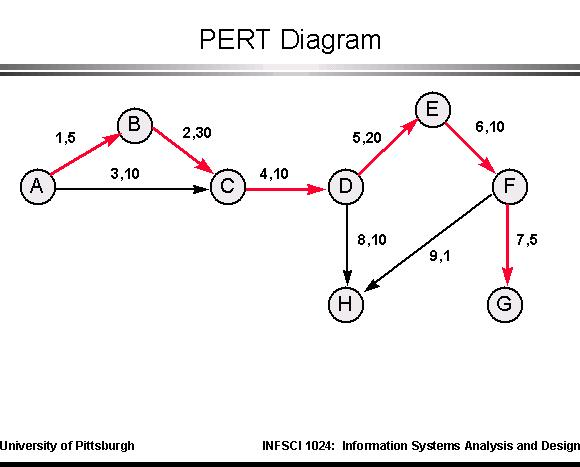 pert diagram