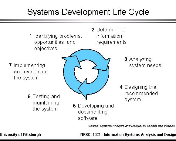 implementation system development lifecycle essay