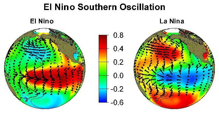 El Nino Southern Oscillation diagram