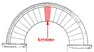 Glossary of Medieval Art and Architecture:keystone