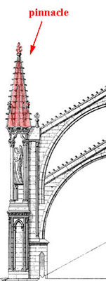 Glossary Of Medieval Art And Architecture Pinnacle
