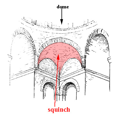 Glossary of medieval art and architecture squinch for Anarchitecture definition