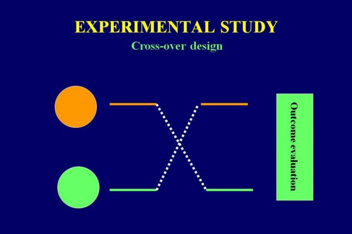 Experimental Design | Simply Psychology