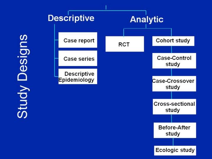 case control studies in epidemiology
