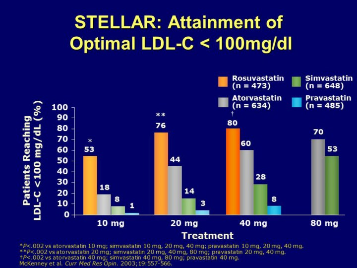 Rosuvastatin 40 Mg Was Associated With The Highest