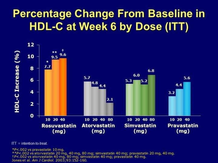Data on Astra's Crestor drug vs Lipitor seen soon | Reuters