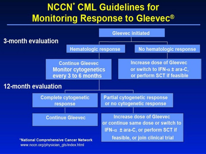 how to cite nccn guidelines