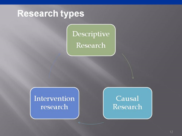Causal research definition